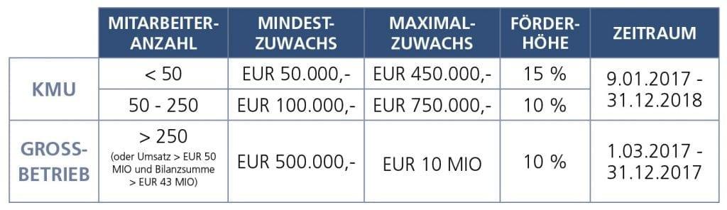 Tabelle_aws-Investitionszuwachspraemienvergleich